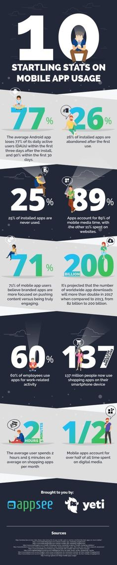 Infographic: 10 Startling Stats on Mobile App Usage Mobile App, Activities, Infographics, Design, Infographic, Info Graphics, Design Comics, Visual Schedules