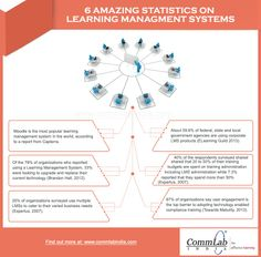 6-Amazing-Statistics-on-Learning-Management-Systems-Infographic