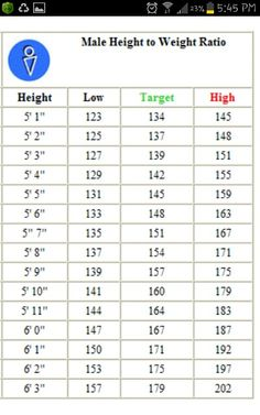 Male Height n Weight Chart