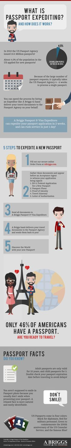 What is Passport Expediting? Infographic for A Briggs Passport & Visa Expeditors