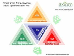 Did you know that your credit score can influence your job prospects or security?   Avoid having #BadCredit keep you from getting the job of your dreams (or at least a job you like) visit www.AxiomCredibility.com or call 1-877-335-9043 today!   #PoorCredit #CreditRepair #CreditRestoration #StartYourFutureToday #AxiomCredibility