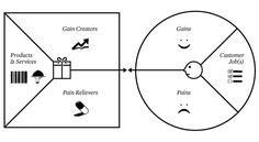 Value Proposition Canvas Business Models - Knowledge Center Business Model Template, Value Proposition Canvas, Mind Map Template, Customer Service Jobs, Design Thinking Process, Business Model Canvas, Sales Letter, Best Templates, Negative Emotions