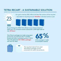 Tetra Recart - a sustainable Solution. Tetra Pak, Austria, Sustainability, Light Bulb, Recycling, Goals, Canning, Lightbulbs, Sustainable Development