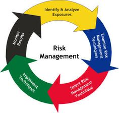 Image of the Qualitative Risk Analysis Process
