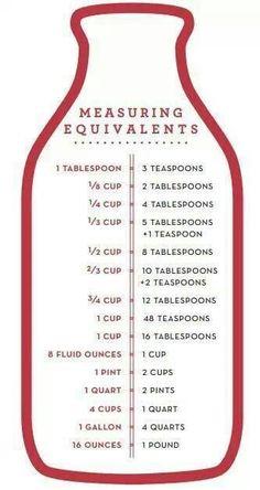 "Measurment Equivalents - ""spoon"""