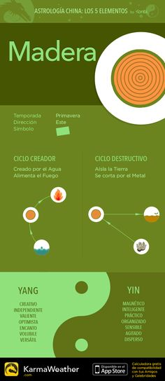Madera - Los 5 elementos del zodiaco chino #FengShui #KarmaWeather