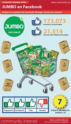 Con motivo de la II edición del seminario de Redes Sociales y empresa en Santiago de Chile (3, 4 y 5 de julio), en Community Internet hemos analizado la gestión del servicio de Community Manager en Facebook de la cadena de supermercados chilena Jumbo. He aquí nuestras conclusiones: