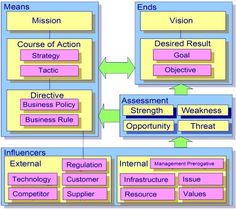 business motivation model http://www.businesschange.com/BMM.htm