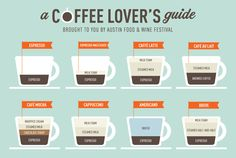 Ever wanted to know the difference between Espresso vs Cappuccino? Latte vs Cafe Au Lait? Our Coffee Lover's guide has you covered!