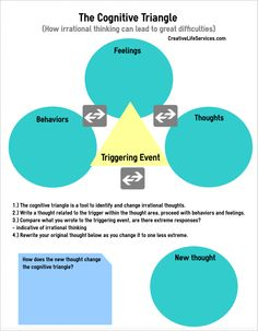 Cognitive Triangle Worksheet #cbt #cognitivebehaviorialtherapy