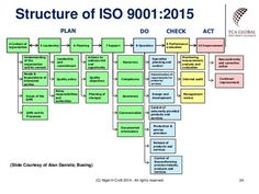 Billedresultat for iso 9001 2015 context example