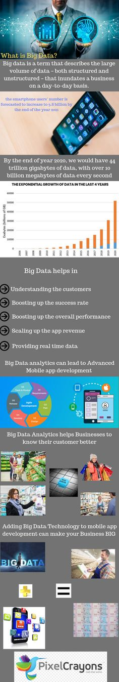 Here you get to know about how using Big Data technology in your mobile apps can benefit your business. Big Data Technologies, App Development, Mobile App, Ecommerce, Articles, Apps, Words, Business, Mobile Applications