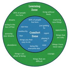 Leadership Develops When You Escape Your Comfort Zone  By George Ambler, May 10, 2015  857FacebookTwitterGoogle+LinkedInBufferE-mail comfort zone  Successful leaders know that they must get out of their comfort zone to succeed. Great leaders from history are those who have spent a large amount of their time outside their comfort zone.