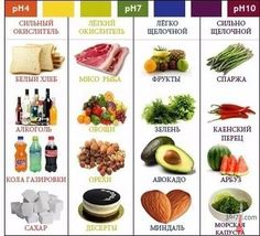 Фото: Какие продукты называются кислыми, а какие щелочными? Как они влияют на здоровье человека.  Какие продукты называются кислыми, а какие щелочными, какая между ними разница, и как они влияют на здоровье человека?  Кровь человека имеет щелочной характер. Для поддержания щелочности крови мы нуждаемся в 80% щелочных продуктов питания и 20% кислых. После прохождения полного цикла пищеварения и метаболических процессов в организме некоторые продукты оставляют щелочные отходы, тогда как другие…