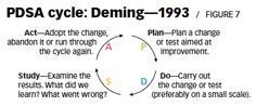 """"""" In the 1980s, Deming expressed his view that owing to translation difficulties from Japanese to English, the PDCA cycle had been corrupted. Deming recommended replacing PDCA with PDSA—plan, do, study, adjust—which he felt was linguistically closer to Shewhart's original intent. Deming continued to refer to the cycle as PDSA through the 1990s and dubbed it the Shewhart Cycle for Learning and Improvement."""