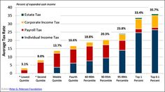 Color combo Budget explainer: how much do Americans pay in federal taxes? | Blog | pgpf.org