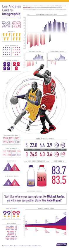 Kobe vs Jordan | Lakers Infographics | Los Angeles Lakers | #kobebryant #KB24 #mamba #lalakers
