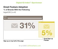 2012 Digital IQ Index®: Sportswear, Email Feature Adoption. See more of the research here http://www.l2thinktank.com/research/sportswear-2012/