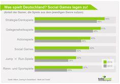 #SocialGames | Wir haben 4 Tipps für den Einsatz von Onlinespielen im #SocialMediaMarketing. Lesen lohnt sich:
