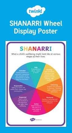 This great poster is perfect for your classroom display! - This great poster is perfect for your classroom display! Classroom Displays, Classroom Ideas, Making A Vision Board, Polycystic Ovary Syndrome, Band Aid, Health And Wellbeing, Early Learning, Child Development