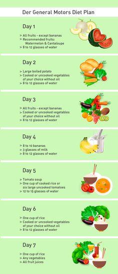 Der General Motors Diet Plan ist eine Art Detox Kur. Es wird auf verschiedene Lebensmittel verzichtet um den Körper zu entlasten und zu entgiften.