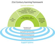 21st Century Learning, Skills To Learn, Learning Environments, Professional Development, Assessment, Curriculum, Collaboration, Revolution, Innovation
