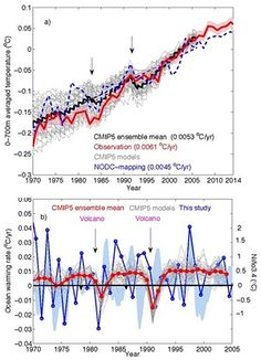 The CMIP5 results are compared with the observation-based estimate using the strategies presented in this study (red line) and National Oceanographic Data Center (NODC) mapping (dashed blue line).