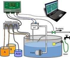 What are the benefits of auto dosing? #hydroponics #aquaponics