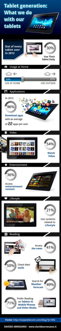 Have you entered the tablet world yet?