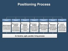positioning strategy sample
