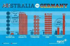 Solar in Australia v Germany