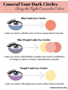 Pay particular attention to the undertone of your under-eye circles, because this will determine which concealer color will work best.
