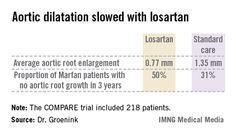 Daily losartan has a significant impact on Marfan syndrome.