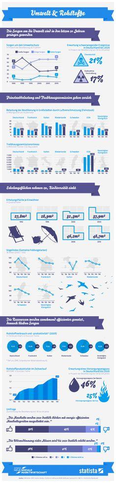Infographic - Umwelt und Rohstoffe by Statista