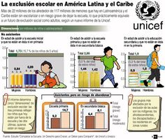 Más de 22 millones de menores fuera de la escuela o en riesgo de estarlo