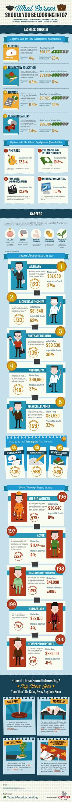 Which Jobs Have the Brightest Future? [INFOGRAPHIC] via @The Undercover Recruiter