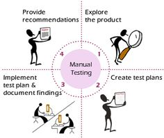 Manual Testing Is A Process Done Without using any Software Tools.