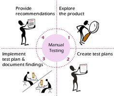 Brief Description Manual Testing by Sachin Chauhan - TechAgeLabs