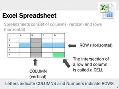 •Excel is software that lets you create tables, and calculate and analyze data.  •This type of software is called spreadsheet software. •Excel lets you create tables that automatically calculate the totals of numerical values you input, print out tables in neat layouts, and create simple graphs.  •This PowerPoint contains information about Spreadsheets, activities and marking schemes.