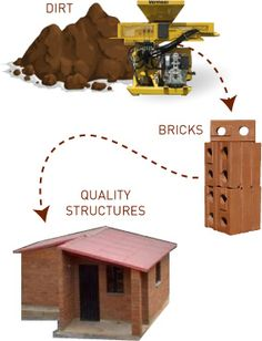 Compressed Earth Block Products - Dwell Earth Solutions