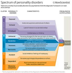 Spectrum of personality disorders