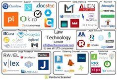 LawTech Sector Map