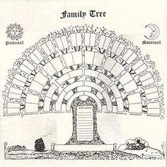 Six Generation Family Tree Chart 12x12 Family Tree Poster, Family Tree Art, Free Family Tree, Genealogy Forms, Genealogy Chart, Family Genealogy, Genealogy Sites, Family Tree Diagram, Tree Templates