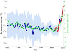 Most Comprehensive Paleoclimate Reconstruction Confirms Hockey Stick