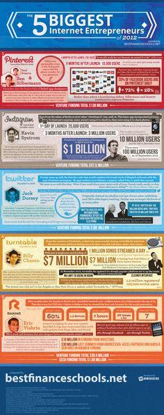 Pinterest, Instagram And Twitter – The 5 Biggest Internet Entrepreneurs Of 2012 [INFOGRAPHIC] By Shea Bennett