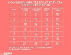 This Before You Try the Ferber Method Is The Ferber Method Right For Your Baby (and You)?Is The Ferber Method Right For Your Baby (and You)? Crying It Out Method, Cry It Out, Ferber Method Chart, Yoga Fitness, Baby Wise, Foto Baby, Flirt, After Baby, Islands