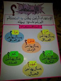 Arabe Preschool Learning Activities, Learning Resources, Learn Arabic Online, Learn Arabic Alphabet, Islam For Kids, Arabic Lessons, Stationary School, Classroom Jobs, Arabic Language