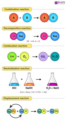 Chemical reactions occur when new bonds are formed between atoms to create new compounds. Chemist named 5 different types of chemical reactions. The type of chemical reactions depends on how the reactants change to make the products. Chemistry Class 12, Chemistry Paper, Chemistry Basics, Chemistry Help, Study Chemistry, Chemistry Classroom, Chemistry Notes, Teaching Chemistry, Chemistry Lessons