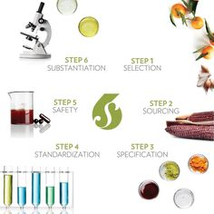 Nu Skin, Biotin, Vitamin E, Gene Expression, Vitis Vinifera, How To Stay Motivated, Weight Management, Anti Aging Skin Care, Body Shapes