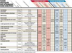 Frais bancaires à l'étranger - Tarifs pratiqués par 20 banques hors zone euro